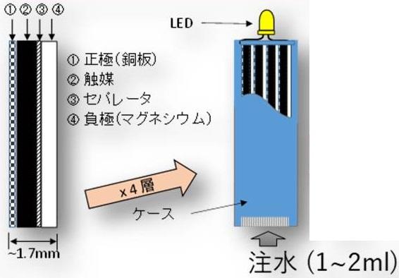 小型LEDライト2