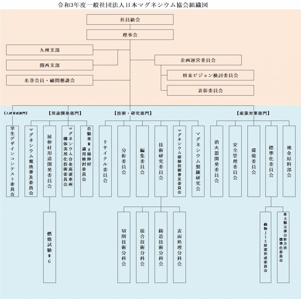 R3fy組織図