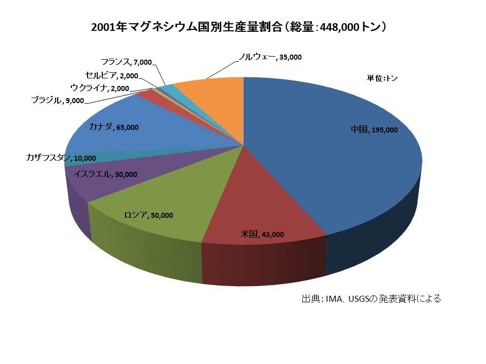 2000年マグネシウム生産割合グラフ1