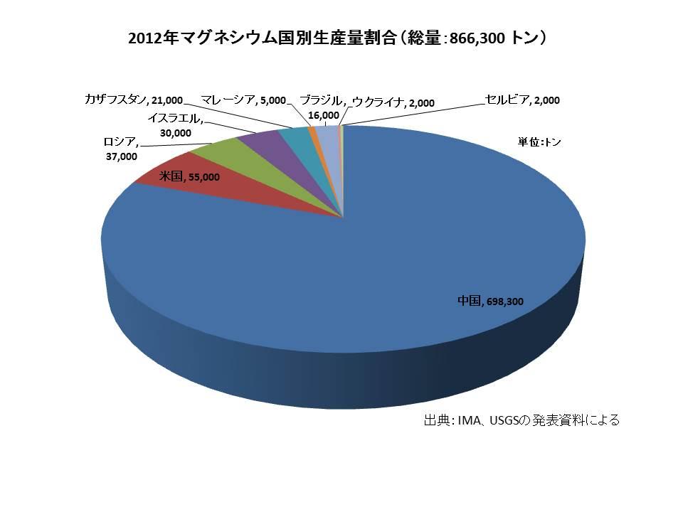 2010年マグネシウム生産割合グラフ2